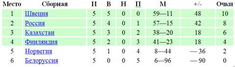 Чемпионат мира 2013  по хоккею с мячом турнирная таблица
